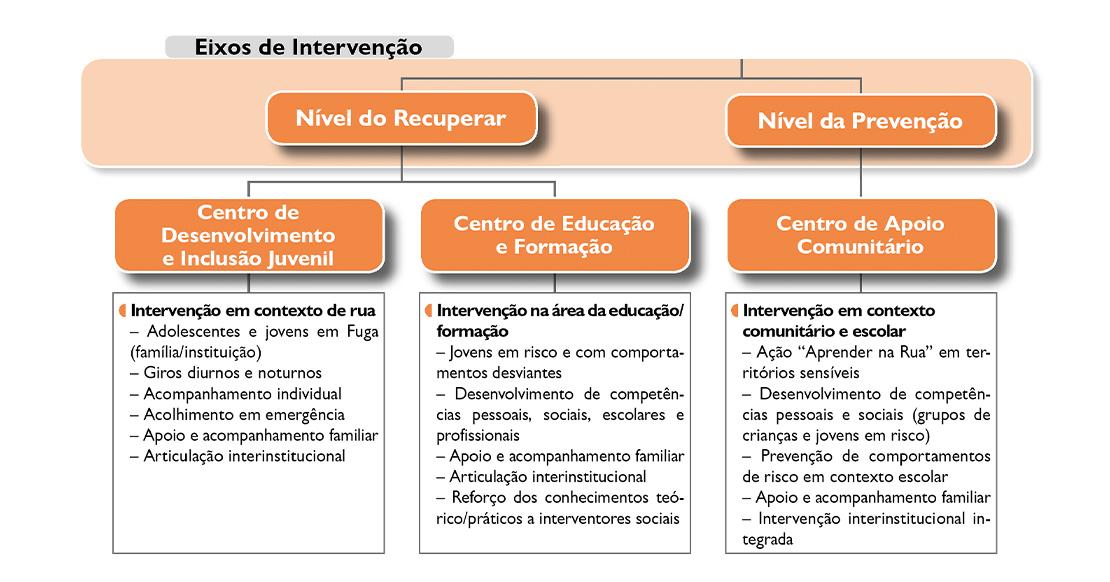 Organgrama de Eixos de Intervenção