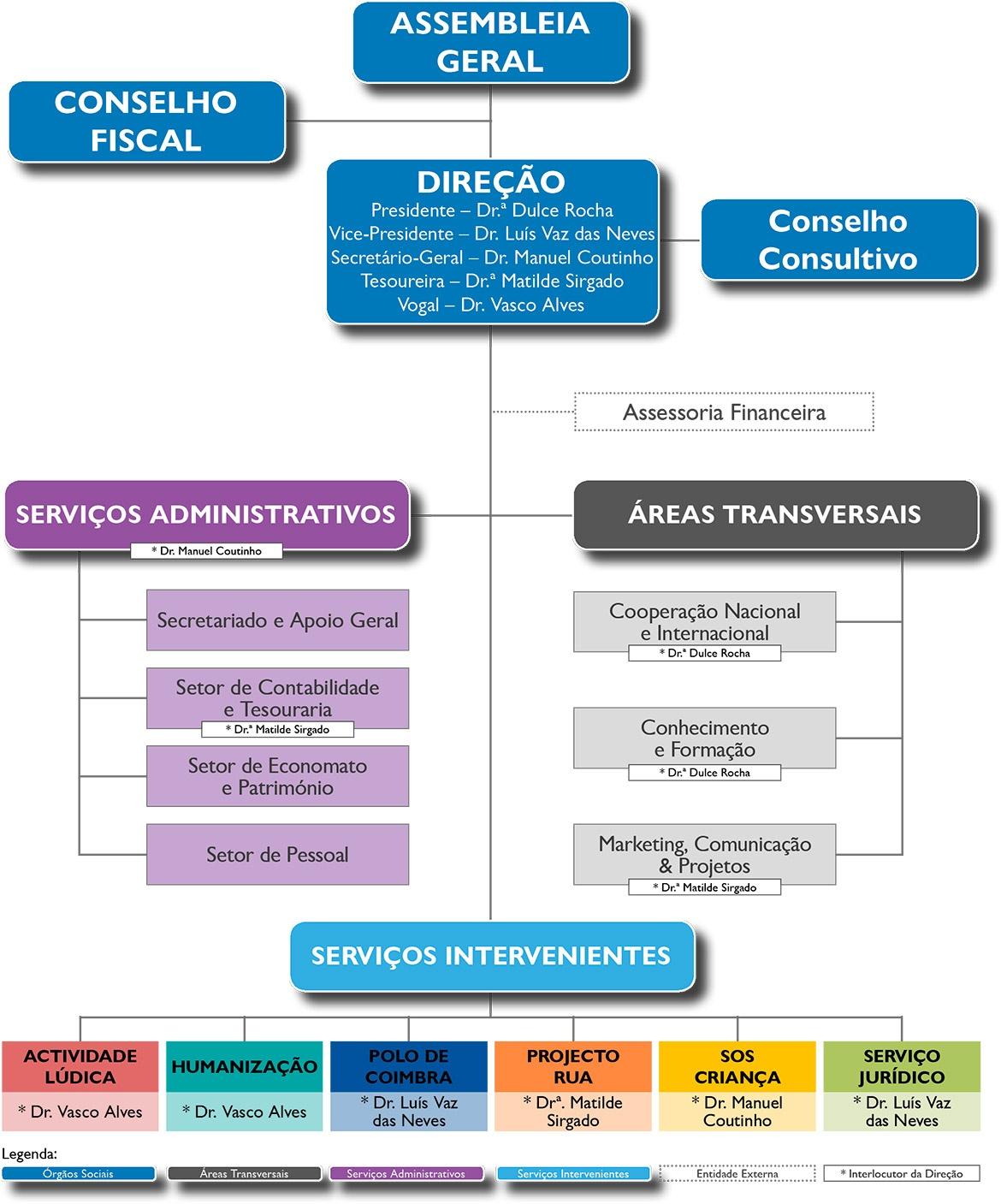 Organograma da Estrutura Orgânica Geral