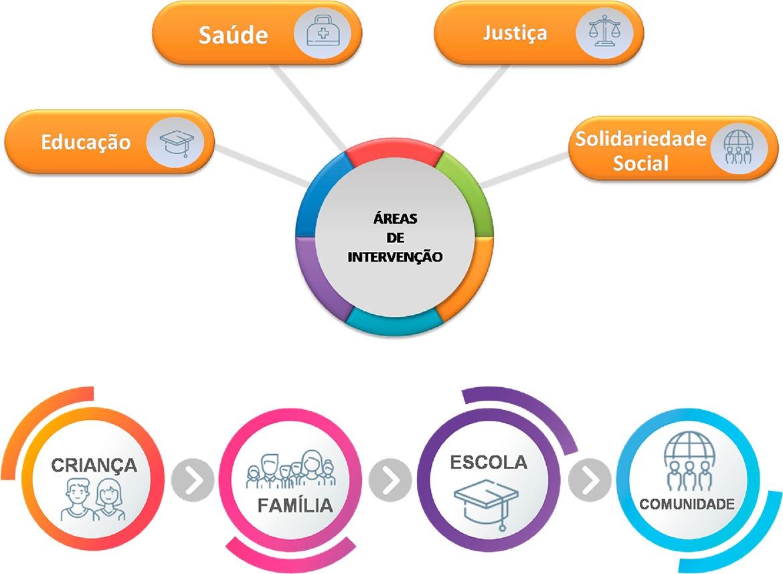 Organograma das Áreas de Intervenção