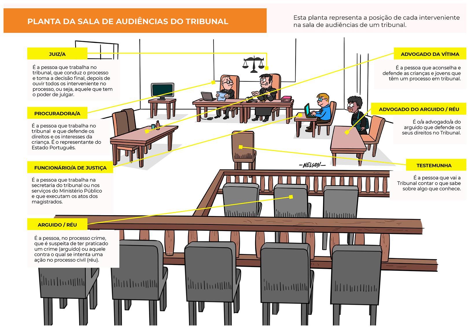 Planta de Tribunal